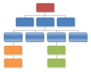 List of organisational skills for resume